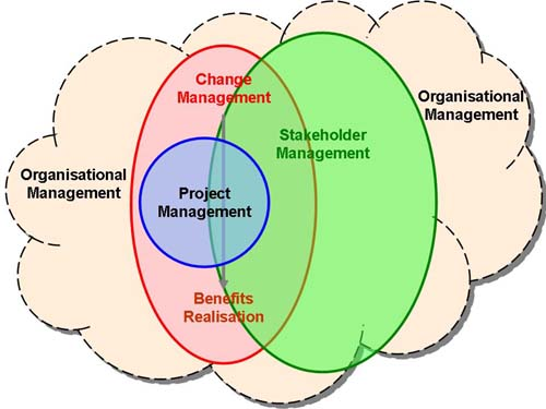 Stakeholders and Change Management