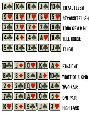 ลำดับไพ่โปีกเกอร์ - การเล่น Poker