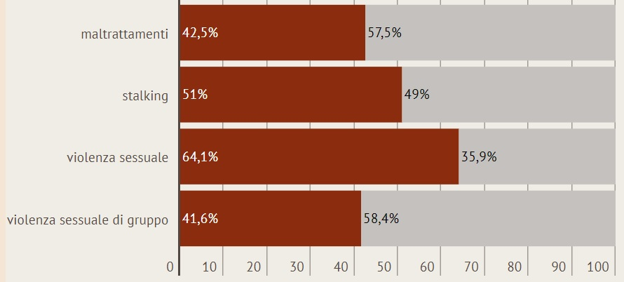 grafica_stats20162