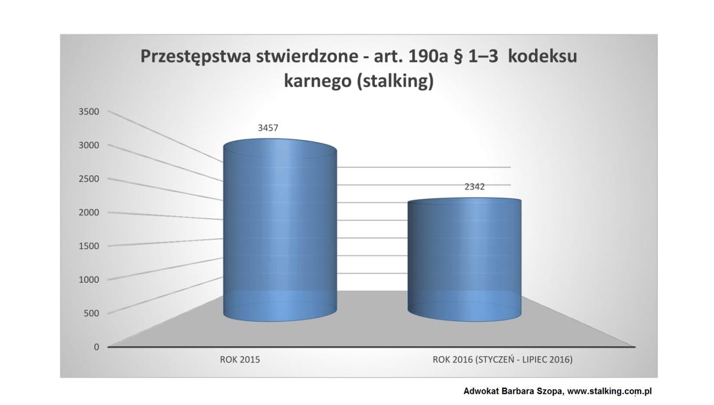 statystyka 2015 i 2016, stalking-1