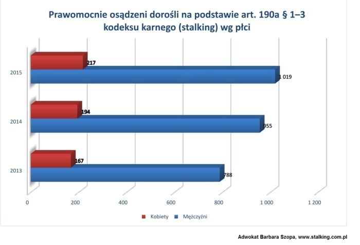 Adwokat Barbara Szopa stalking pomoc art.190a kodeks karny