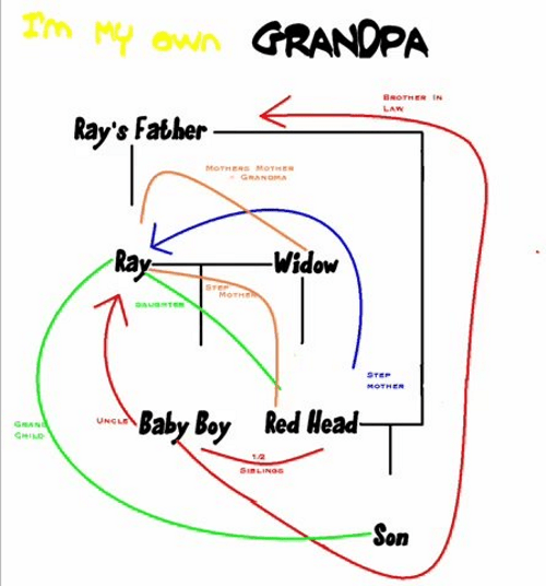 Im My Own Grandpa Diagram Auto Wiring Diagram Today