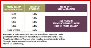 SAB Rewards Table