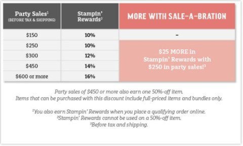 sale-a-bration-workshop-benefits
