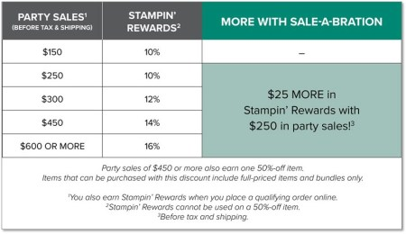 Host or Shop Big, Sale-a-Bration Rewards