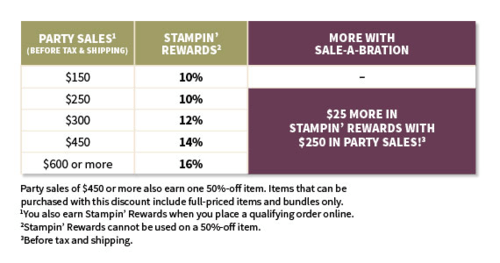 Get in on Stampin' Up!'s 2016 Sale-A-Bration – get extra Stampin' Rewards at the $250+ level and more!… #stampyourartout #stampinup - Stampin' Up!® - Stamp Your Art Out! www.stampyourartout.com