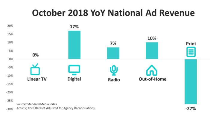 , National Advertising Market Gains 7% in October