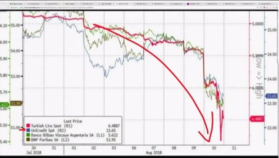 Graph showing the shocking state of turkey's economy after currency meltdown