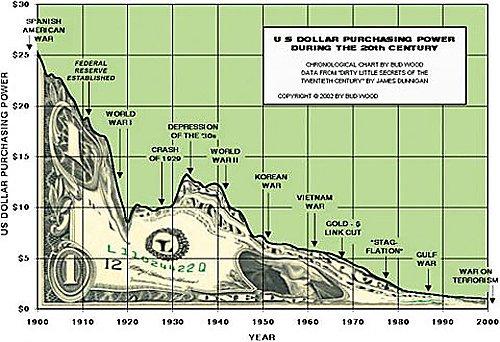 Declining Dollar Chart