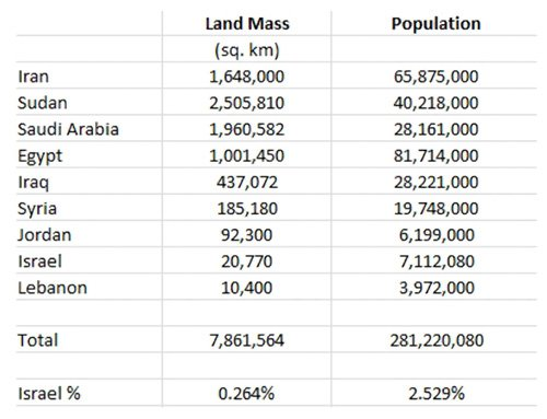 Middle East by Land Mass
