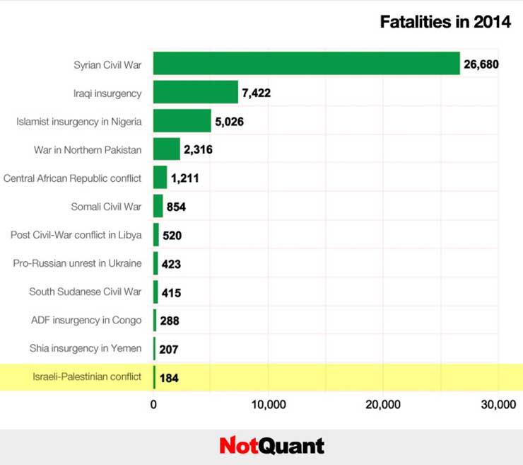 Israeli Palestinian Casualties, 2014