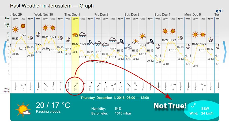 timeanddate.com/weather/israel/jerusalem/historic