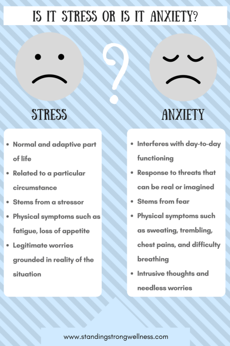 Is it STRESS or is it ANXIETY-