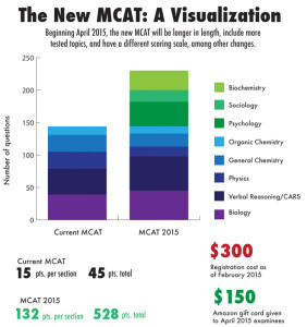 The MCAT changes in April, putting more of an emphasis on the empathy side of medicine (KAREN WANG/The Stanford Daily)