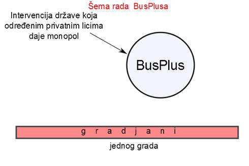 busplus-mno
