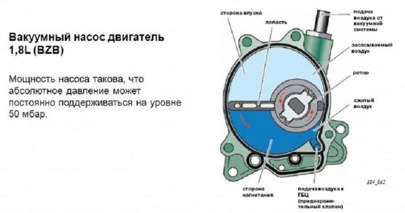 Dispositif de moteur de pompe à vide