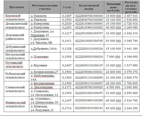 Объекты Дзержинского района продадут с аукциона 20.11.2012