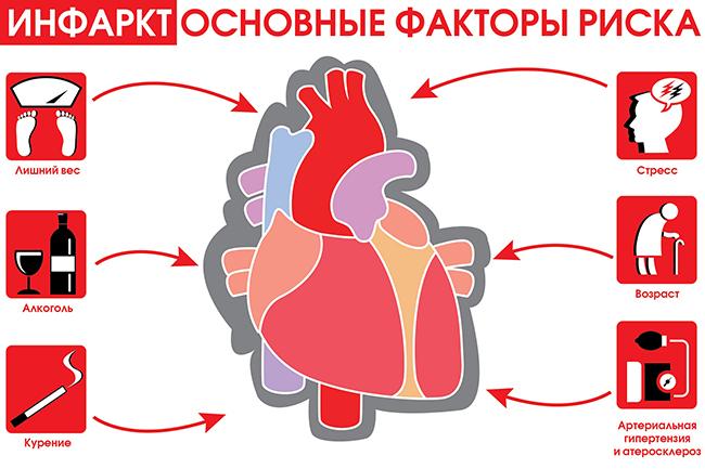 Предотвратим инфаркт миокарда