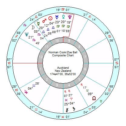 Zoe Ball Fatboy Slim Another Sun Saturn Relationship Chart