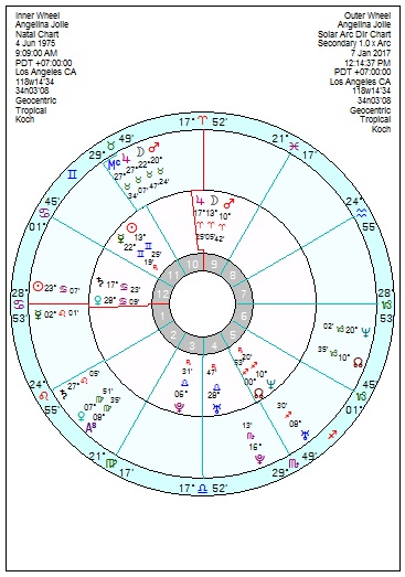 Angelina Jolie – Moon Mars Pluto + Saturn – Astroinform with