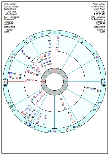 Astrology of Today's News – Page 192 – Astroinform with