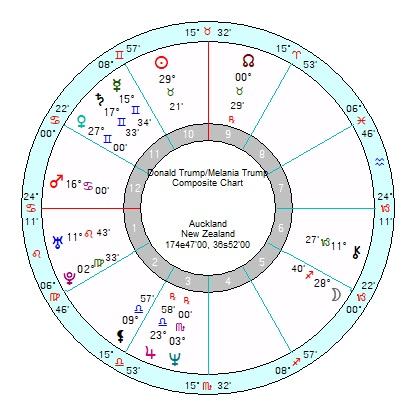April 2018 – Page 2 – Astroinform with Marjorie Orr – Star4cast