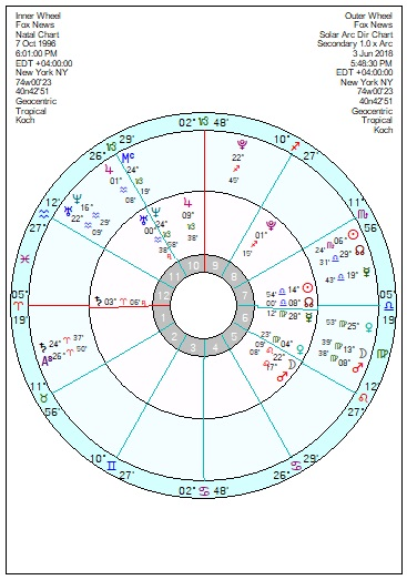 Astrology of Today's News – Page 75 – Astroinform with