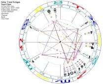 Solar Total Eclipse 2003