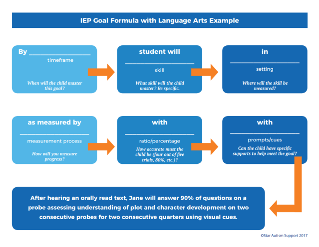 28 Tips for Creating Language Arts IEP Goals from a Speducator in
