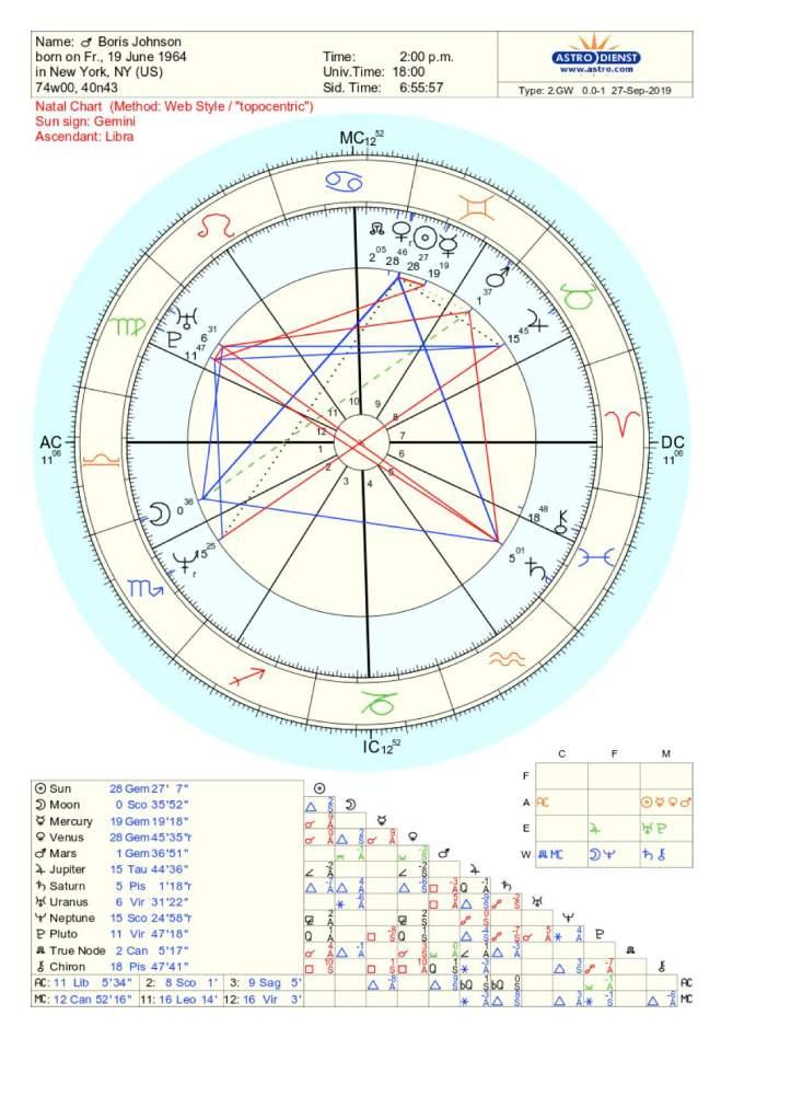 Boris Johnson Natal Chart