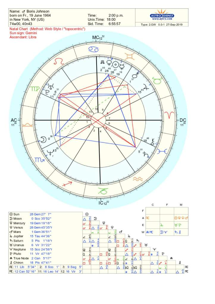 Boris Johnson Natal Chart
