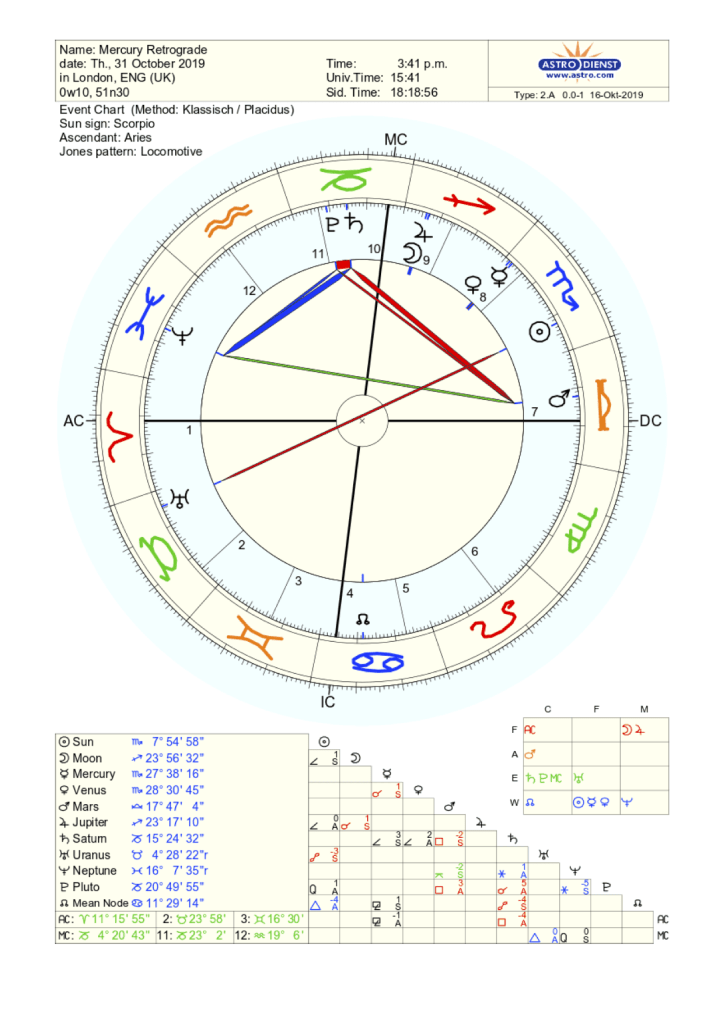 Astrological Chart for Mercury Retrograde October 31st 2019