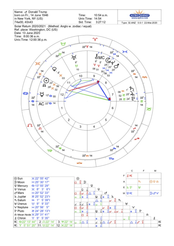 Solar Returns: Donald Trump's Solar Return Chart 2020 1