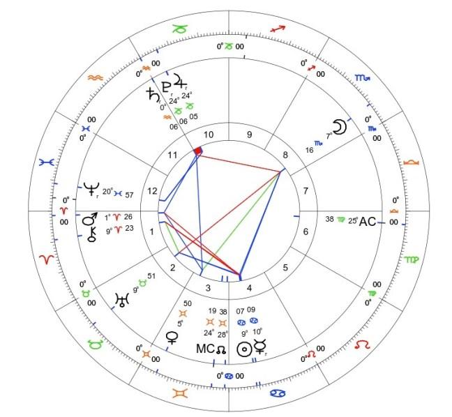 Jupiter Conjunct Pluto 2020: A Transit in Three Parts 2