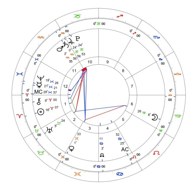 Jupiter Conjunct Pluto 2020: A Transit in Three Parts 1