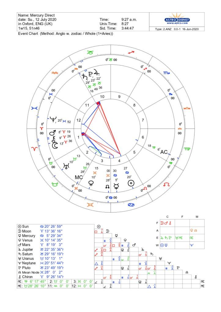 Mercury Retrograde in Cancer: June 18th - July 26th 2020 1