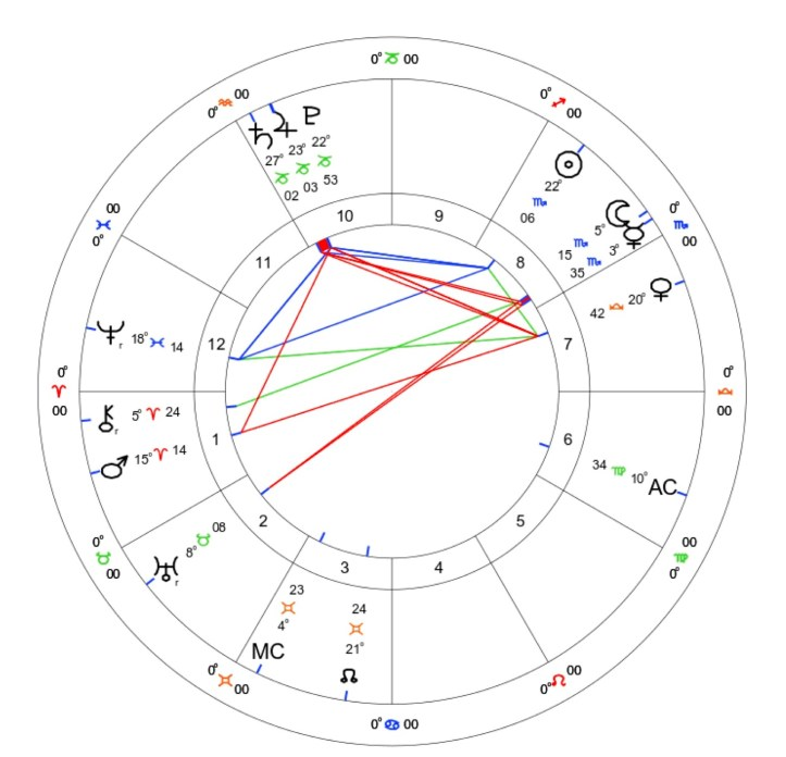 Mars Retrograde: September 9th 2020 - January 3rd 2021 2