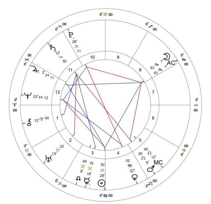 Jupiter Retrograde 2021: 20th June - 18th October 1