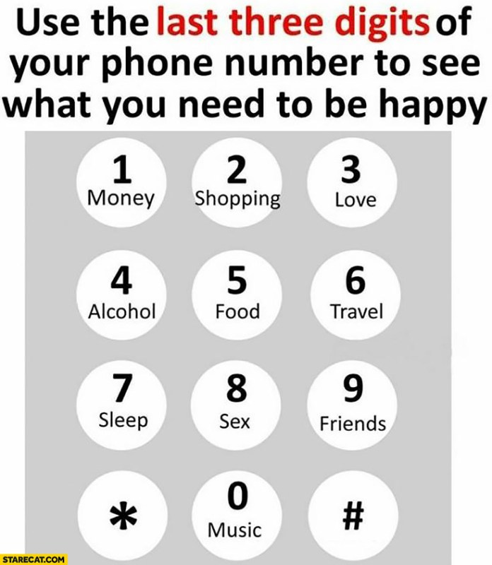 Use The Last Three Digits Of Your Phone Number To See What You Need To Be Happy Starecat Com