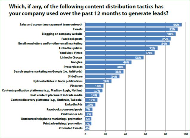 Content Distribution Tactics