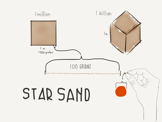 Stars are grains of sand in this scale model