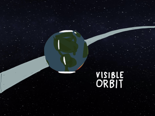 Visible Orbit showing earth traveling in its orbital path around the sun