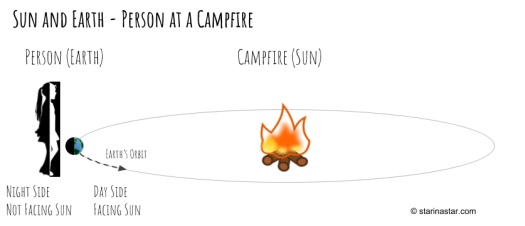 The sun and Earth relationship shown using a campfire as a model of the Sun