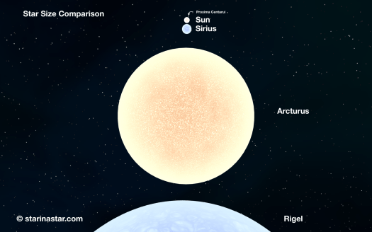 The Sun is one of many stars. Proxima Centauri, Sirius, Arturus and Rigel are shown in a size comparison.