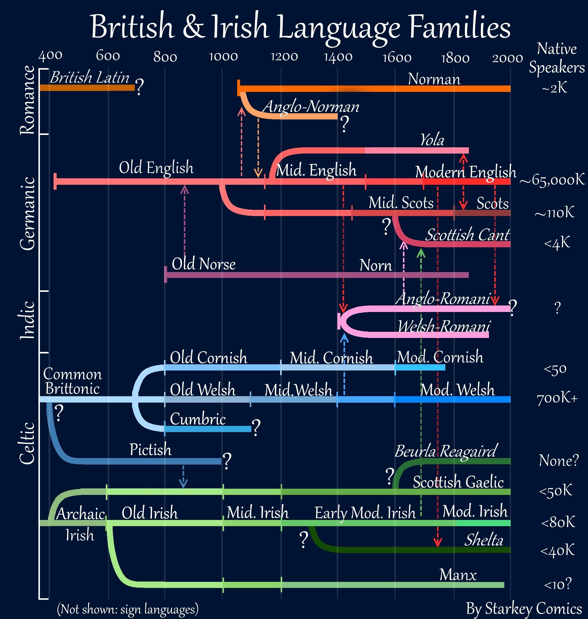 Every Native British and Irish Language