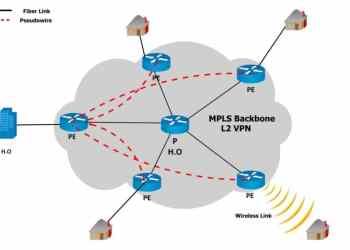 VPN MPLS