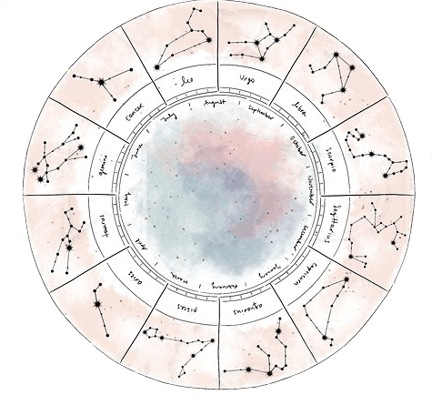 Meaning of Astrological houses