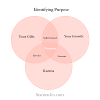 Create Your Purpose - Don't Search For It