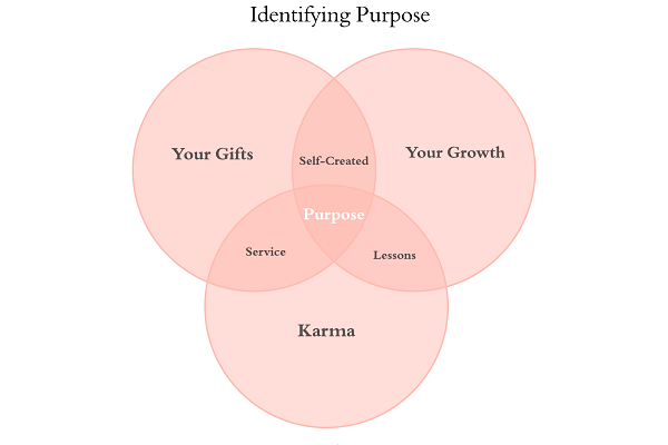 Create Your Purpose – Don't Search For It