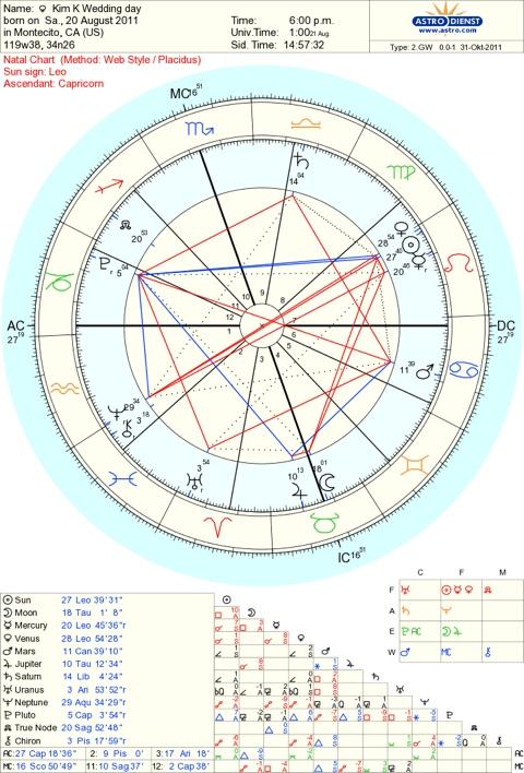 The Astrology Of Kim Ks Wedding Starsmoonandsun
